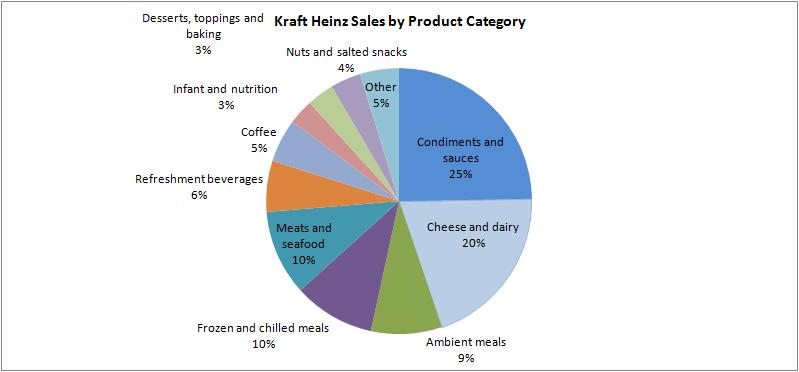 Kraft Heinz: Now Is The Time To Make A Move (NASDAQ:KHC)   Seeking Alpha