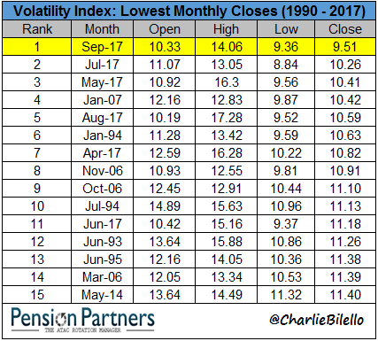 lowest-volatility-in-history