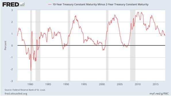 Treasury Yield Curve Chart
