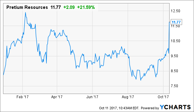 Analysts Ratings for Pretium Resources Inc. (PVG)