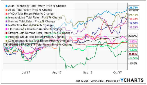 Our Top Names Versus The Market