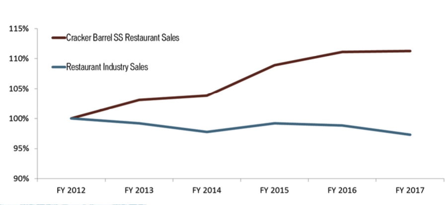 Cracker Barrel: Serving Up Growth And Income - Cracker