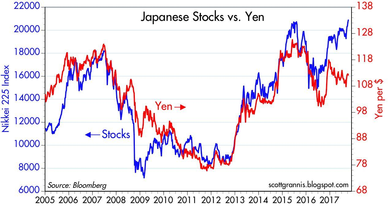 the value of the japanese yen in the 1990s The value of the japanese yen is driven by demand and supply of the currency historically, the bank of japan, the country's central bank, has kept interest rates low in order to spur economic growth  japan has had one of the lowest inflation rates since the mid 1990s in fact, price levels in japan decreased between 1998 and 2004 (ie.