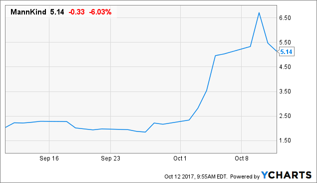 MannKind Corporation (NASDAQ:MNKD) Signals Intraday Volatility - Up by 1.26%
