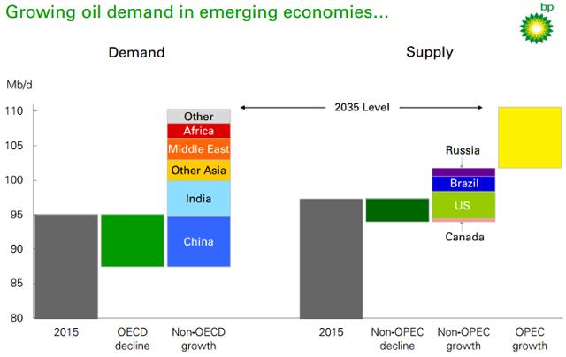 BP Oil Demand Chart