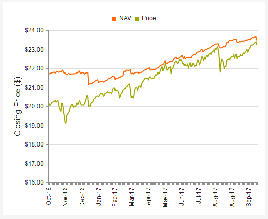 PCI - Not For Me - PIMCO Dynamic Credit Income Fund (NYSE:PCI