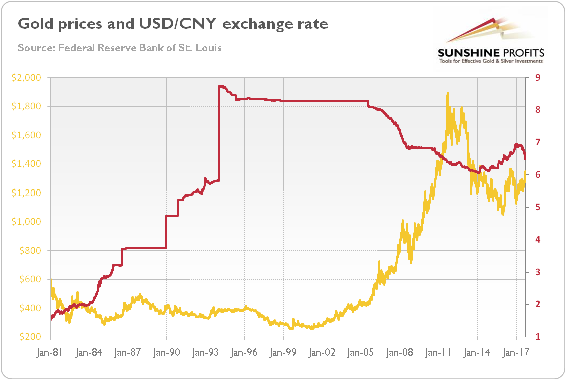 As One Can See In The Chart Above There Is No Clear Long Term Relationship Between Yellow Metal And Usd Cny Exchange Rate It Hardly Surprising