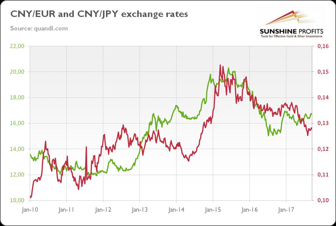 Yuan And Gold | Seeking Alpha
