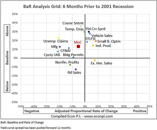 2001 recession
