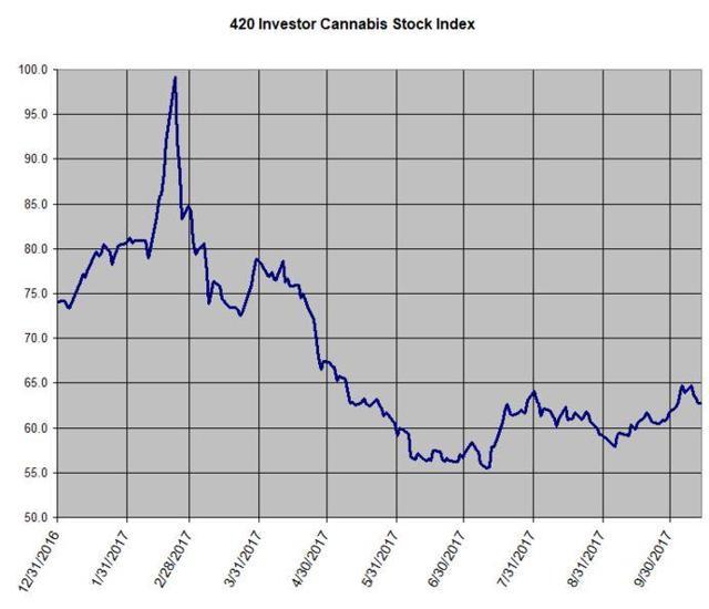 420 Investor Index 10-13-17