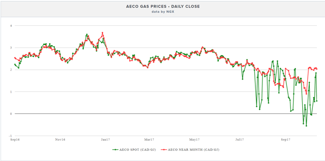 NGX AECO Gas Prices - Daily Close