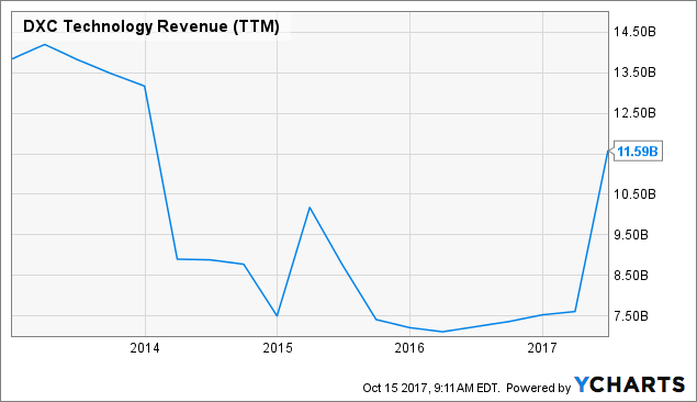 DXC Technology Still Has Gas In The Tank - DXC Technology