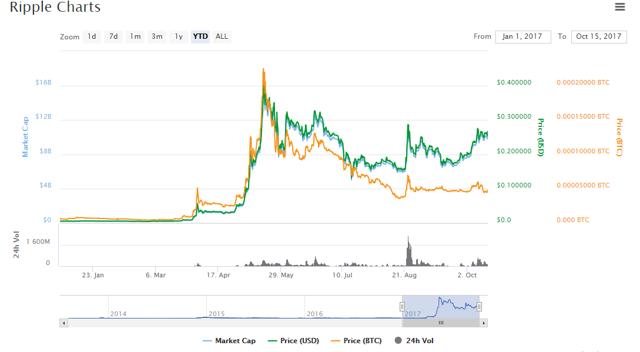 XRP chart YTD