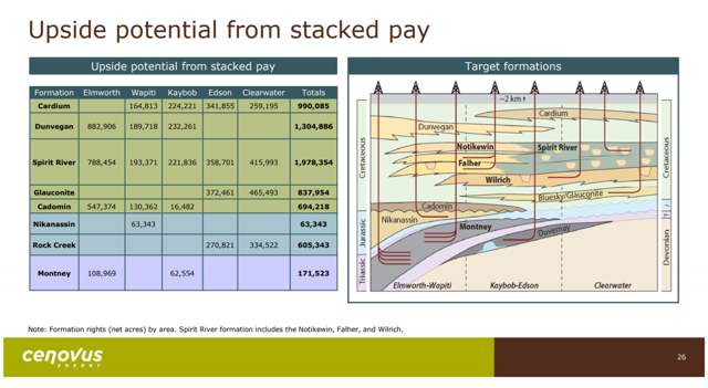 CVE Corporate Presentation - 2017 Oct - Upside from Stacked Pay