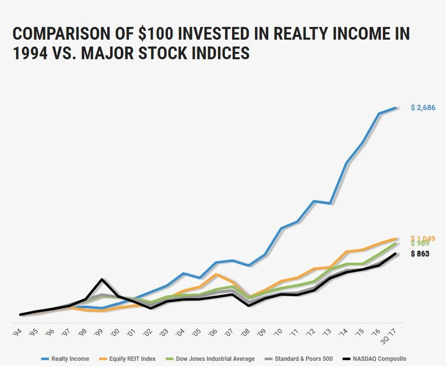 Realty Income The Gold Standard In Safe And Steadily Growing