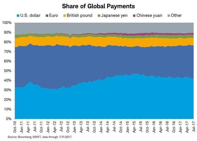 saupload_Swift-share-of-global-payments_