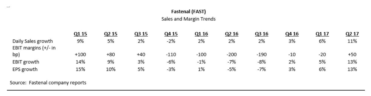wedgewood partners q3 17 client letter the bull market in