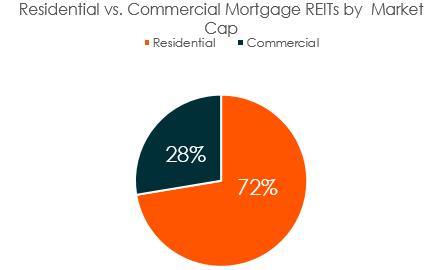Mortgage REITs, Explained | Seeking Alpha