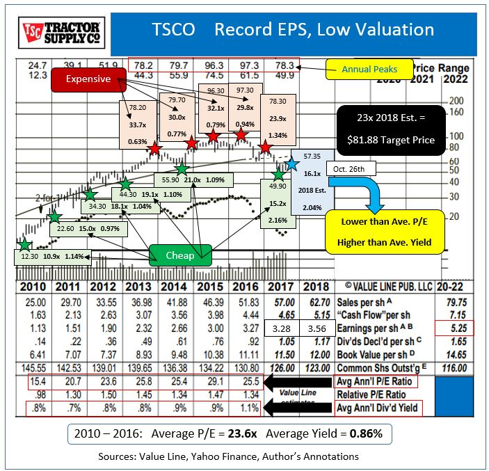 Oppenheimer Holdings Comments on Tractor Supply Company's FY2017 Earnings (TSCO)