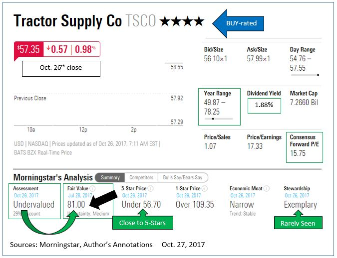 Tractor Supply Company (TSCO) - Deutsche Bank Maintains Rating And Updates Price Target