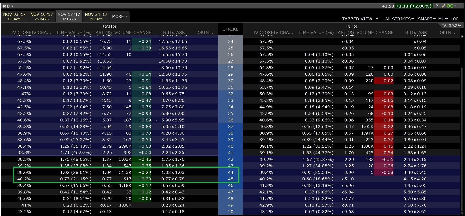 Interactive brokers stock options