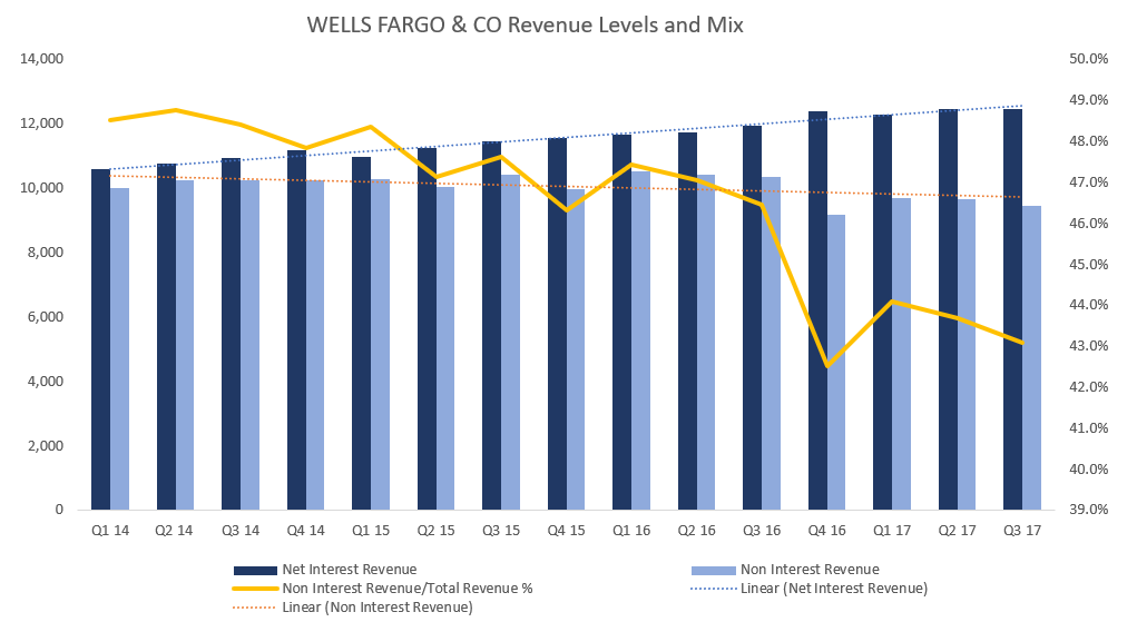 Next Weeks Broker Price Targets For Wells Fargo & Company (NYSE:WFC)