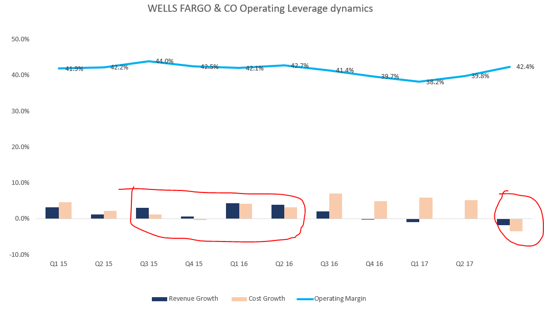 Long term Growth Analysis of Wells Fargo & Company (NYSE:WFC)