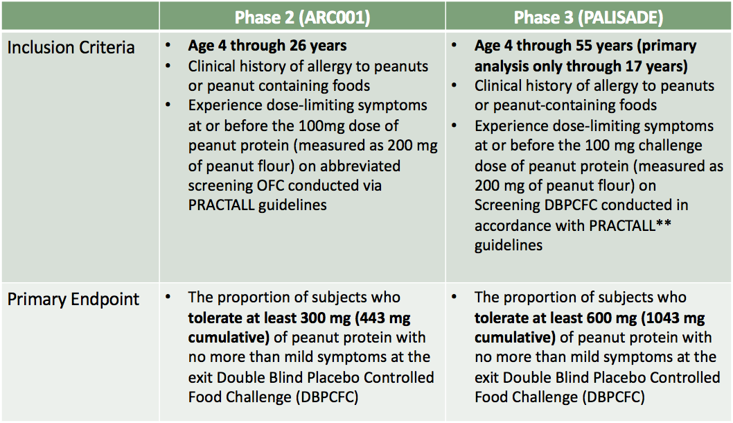 Aimmune, DBVT: Different approaches to treating peanut