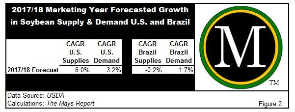 Forecasted CAGR of soybean supply and demand for 2017/18 marketing year in US and Brazil