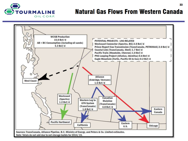TOU - Corporate Presentation October 2017 - Natural Gas Flows from Western Canada
