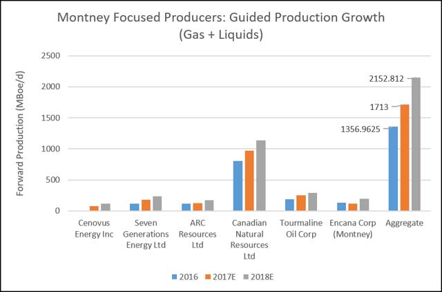 Montney-WCSB Producers - Forward Gas+Liquids Production Thru 2018