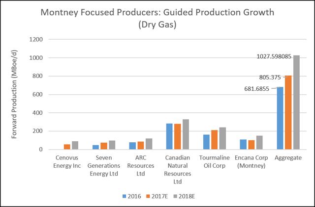 Montney-WCSB Producers - Forward Gas Production Thru 2018