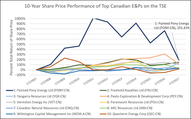 Top Share Price Appreciators - Canadian EPs on TSX - 2017 Oct 15