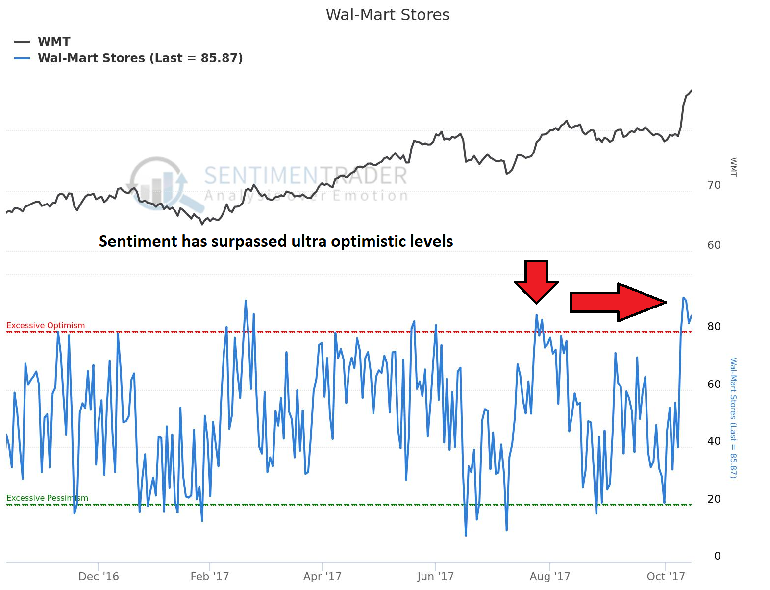 Wal-Mart Stores Sees Unusually High Options Volume (NYSE:WMT)