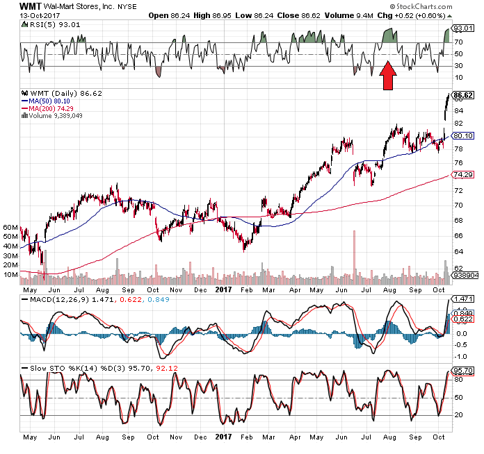 Price Target Analysis Wal-Mart Stores Inc. (WMT)
