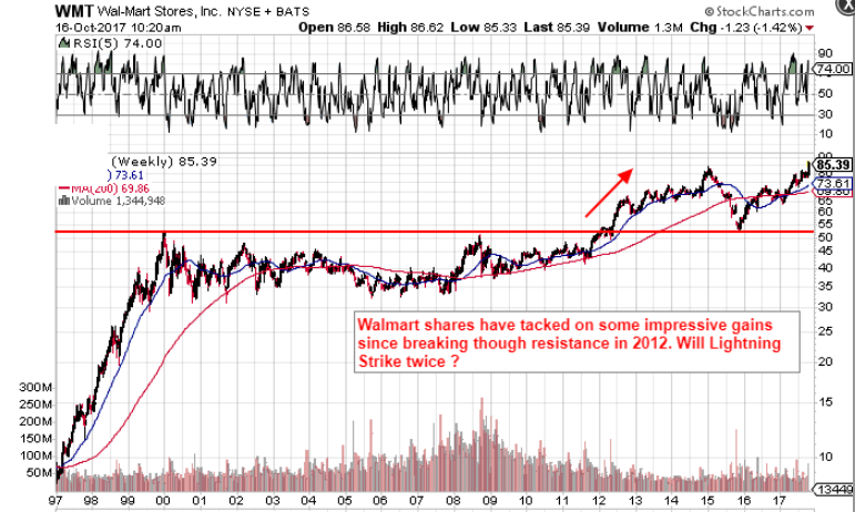 Wal-Mart Stores, Inc. (WMT) stock forward in overbought space?