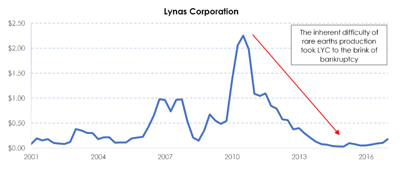 My REE Bet: Lynas Corp  - Lynas Corporation Limited (OTCMKTS:LYSCF
