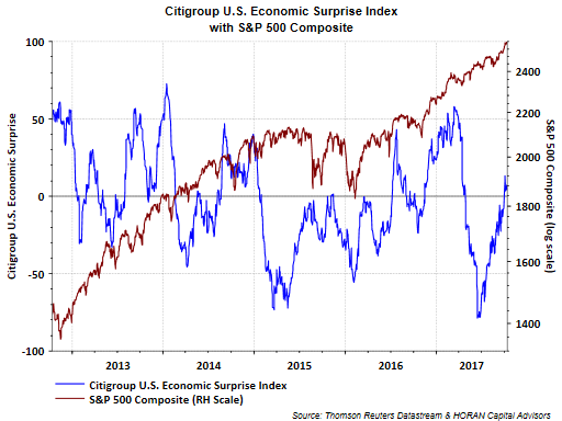 Citigroup Economic Surprise Indices Have Little Bearing On Equity