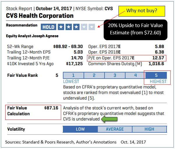 Profit From The Elephant In The Room Cvs Health Corporation Nyse