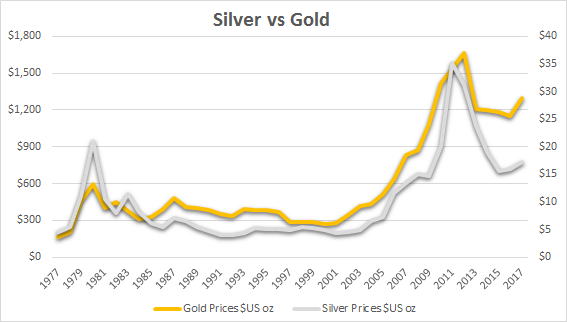 Silver Really Lagging Behind Gold