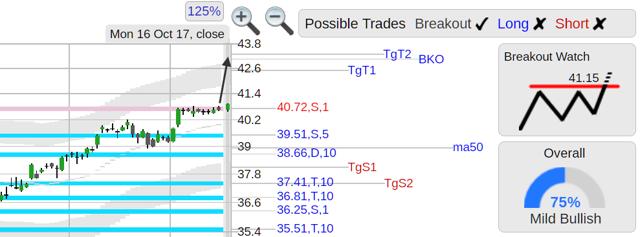 TRMB stock chart