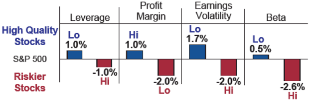 Machine generated alternative text:Leverage High Quality Lo Profit Margin Hi 1.0% -2.0% Earnings Volatility Lo 1.7% -2.0% Hi Lo 0.5% Stocks 500 Riskier 1.0% -1.0% Hi -2.6% Hi