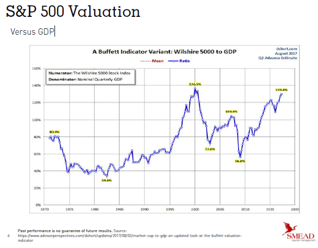 Machine generated alternative text:S&P 500 Valuation Versus GDP A Buffett Indicator Variant: Wilshire to G D p The GDP SMEAD