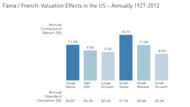 Machine generated alternative text:Fama / French: Valuation Effects in the US Annually 1927-2012 Annual Return Ann Standard Deviation 11.64 Large Value 26.87 9.82 500 20.30 9.25 Large G r owth 20.33 14.77 Small Value 31.55 11.54 Small Ma rket 30.66 8_69 Small 33.06