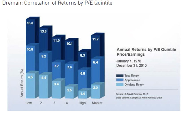 Machine generated alternative text:Dreman: Correlation of Returns by P/E Quintile 153 10B Low lag 92 2 11.0 3 4 High 11.7 Market Annual Returns by P/E Quintile Price/Earnings January 1 , 1970 December 31, 2010 Total Retum Dividend swrce: a David 2010. Data source: Data