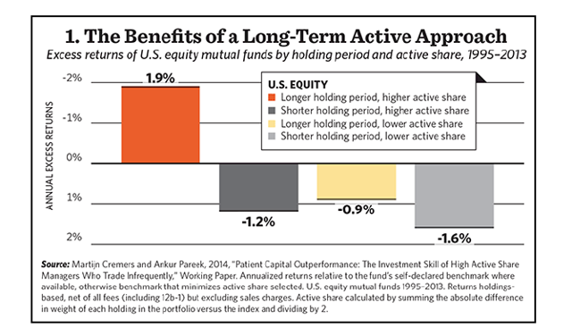 "Machine generated alternative text:1. The Benefits of a Long-Term Active Approach Excess returns ot U.S. equity mutual funds by holding period and active share, 1995-2013 1.9% U.S. EQUITY Longer holdng period. higher active share Shorter holdng period, higl-er active share -1% Longer holding period, lower active share Shorter holdng period, lower active share 0% 1% -0.9% -1.2% 2% Source: Martijn Cremers and Arkur Pareek. 2014. ""Patient Capital Cutperformance: The Investnent Skill Of High Active Share Managers Who Trade Infrequently."" Working paper, Annu*ized returns relative to the fund"