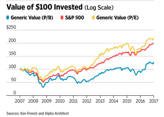 Machine generated alternative text:Value of $100 Invested (Log scale) • Generic Value(P/B) S&P500 Generic Value (P/E) $250 150 100 50 2007 2008 2009 2010 2011 2012 2013 2014 2015 2016 2017 Sources: Ken French and Alpha Architect