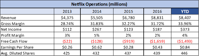 netflix financial analysis Netflix inc's quick, working capital, debt to equity, leverage and interest coverage ratio, comparisons to industry sector and s&p.