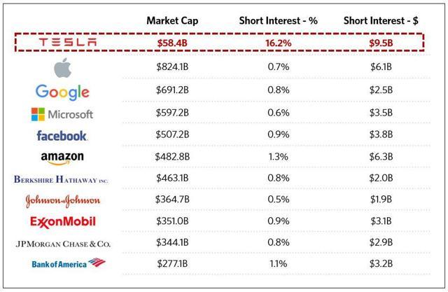 Tesla Short Interest