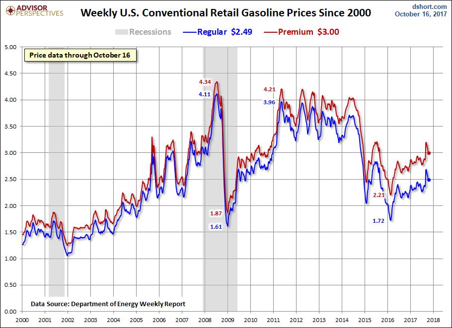 Definition of 'Consumer Price Index'